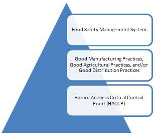 food-safety-standards-2