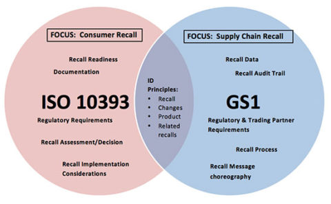 Product Recall Standards for Food: GS1 and ISO 10393 Overview
