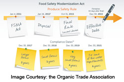 Standards for Produce of Human Consumption