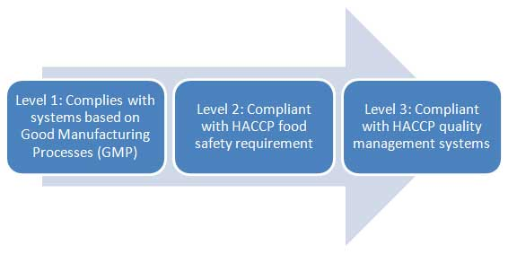 SQF-safe-quality-food