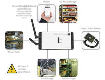 The Latest Innovations in Refrigeration Improve Shelf Life